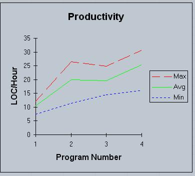 Chart of Productivity Improvements